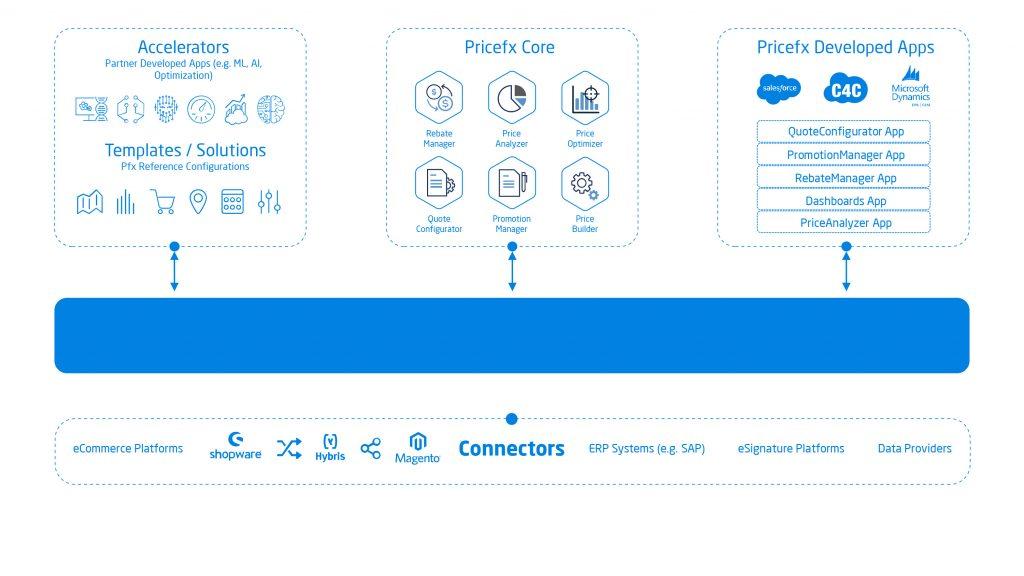 Pricefx Platform Image