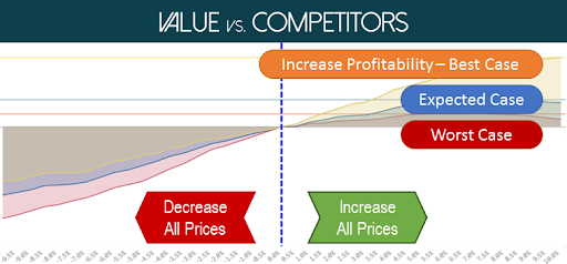 Value vs. Competiton Chart