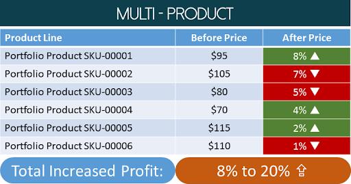 Multi-Product Chart