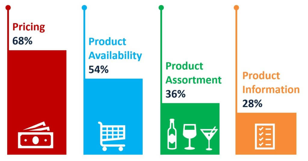 Pricing 68%, Product Availability 54%, Product Assortment 36%, Product Information 28%