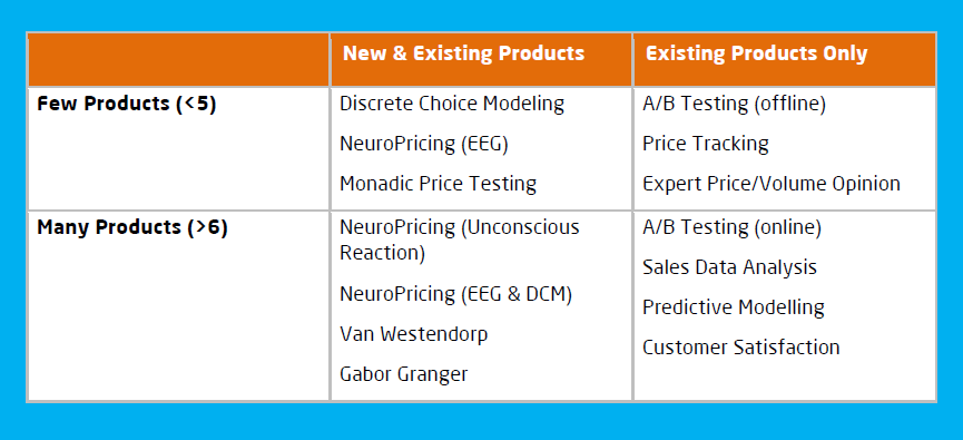 Executive Summary Table