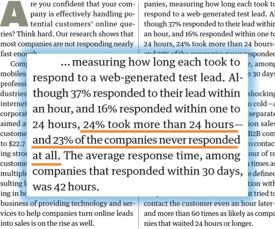 24% took more than 24 hours — and 23% of the companies never responded at all