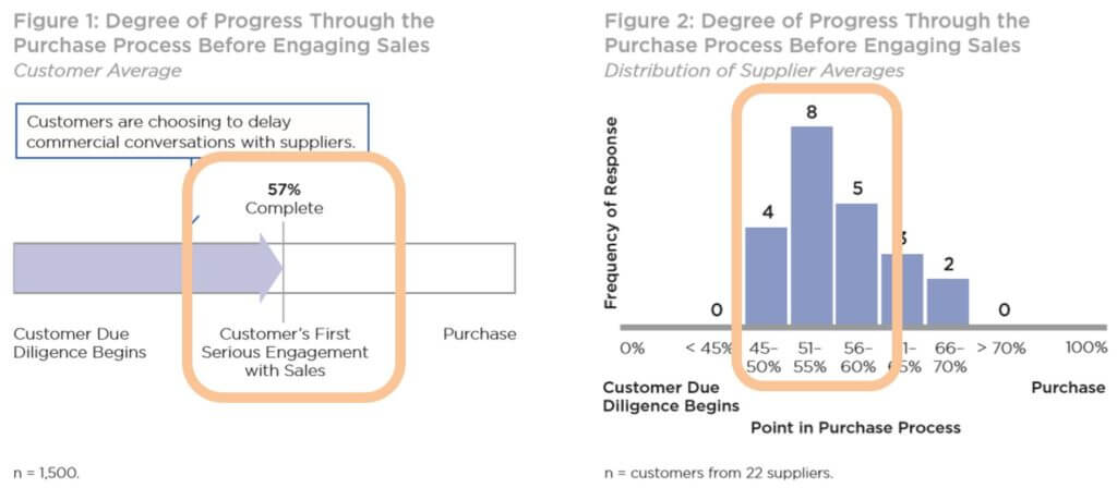 Degree of Progress Through the Purchase Process Before Engaging Sales