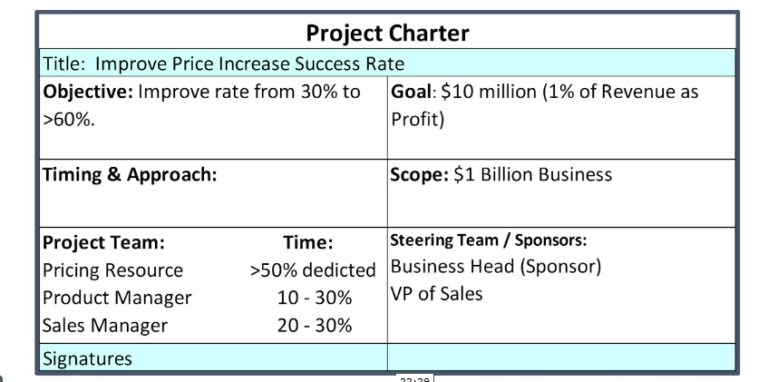 Project Charter Table