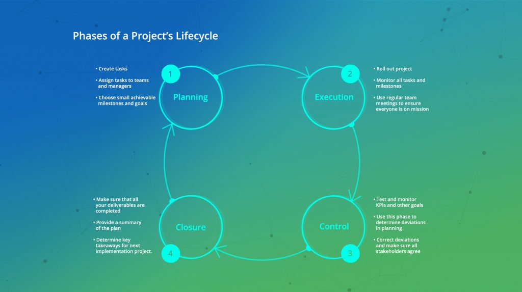 Phases_Project's_Lifecycle