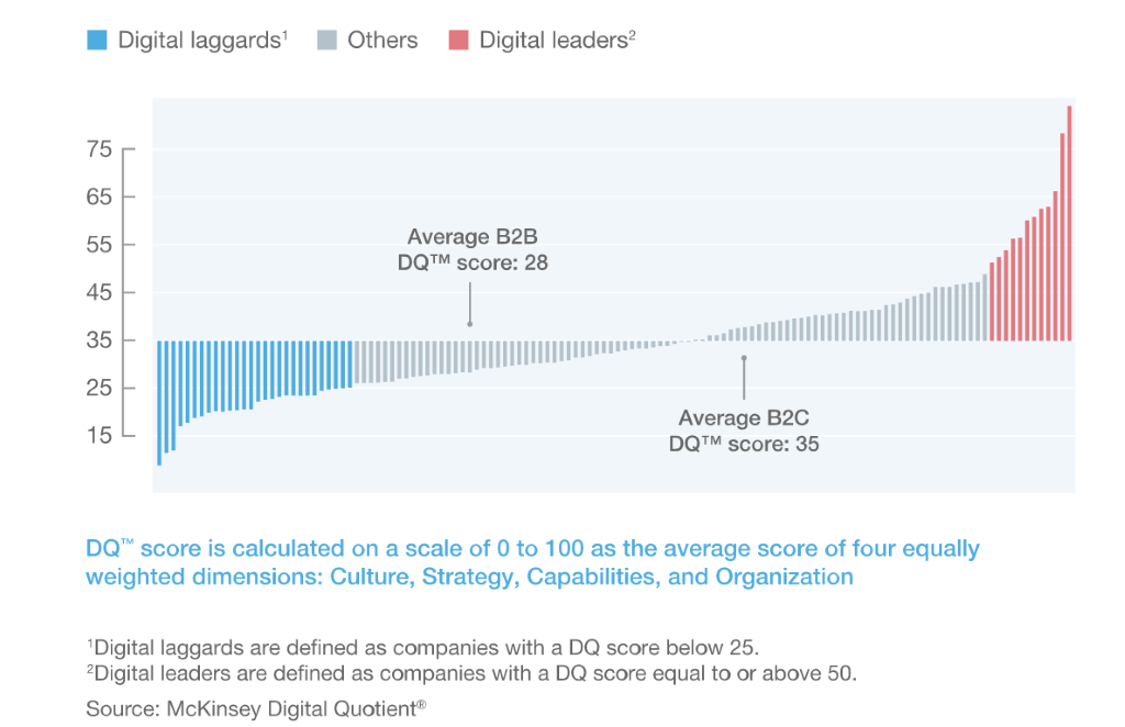 digital transformation leaders graph