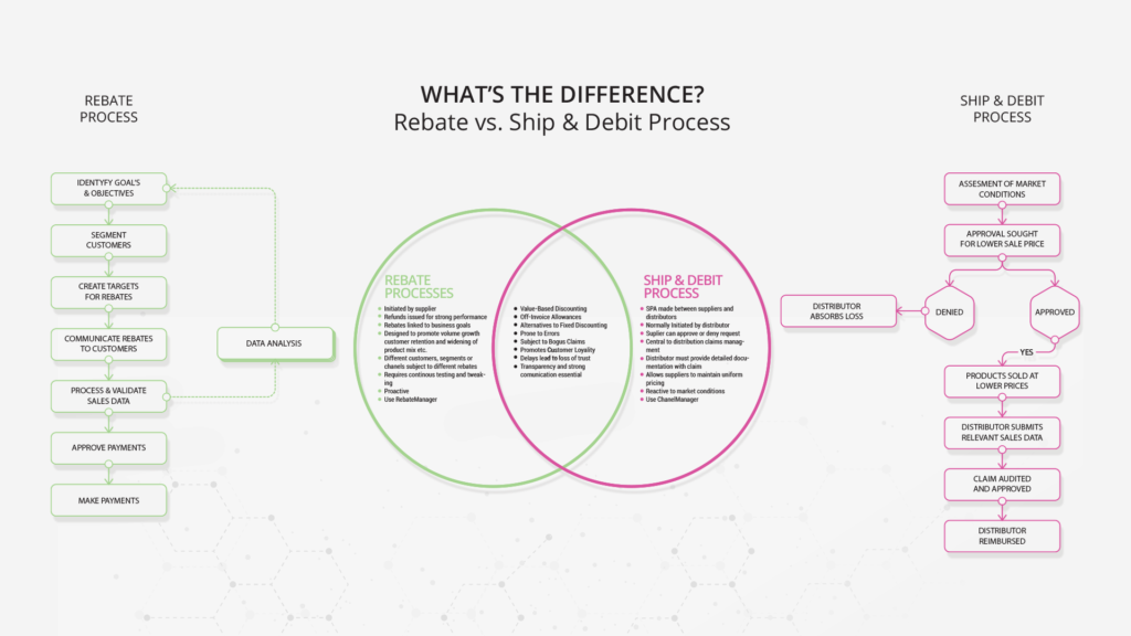 rebate_ship_debit_process_differences