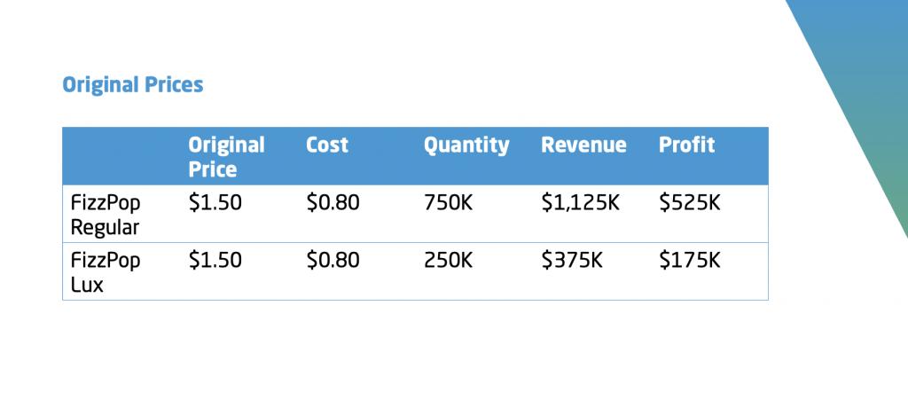 market simulation_pricing objective_maximize profit
