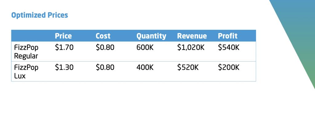 market_simulation_optimize prices
